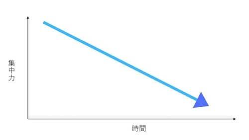 集中力グラフ